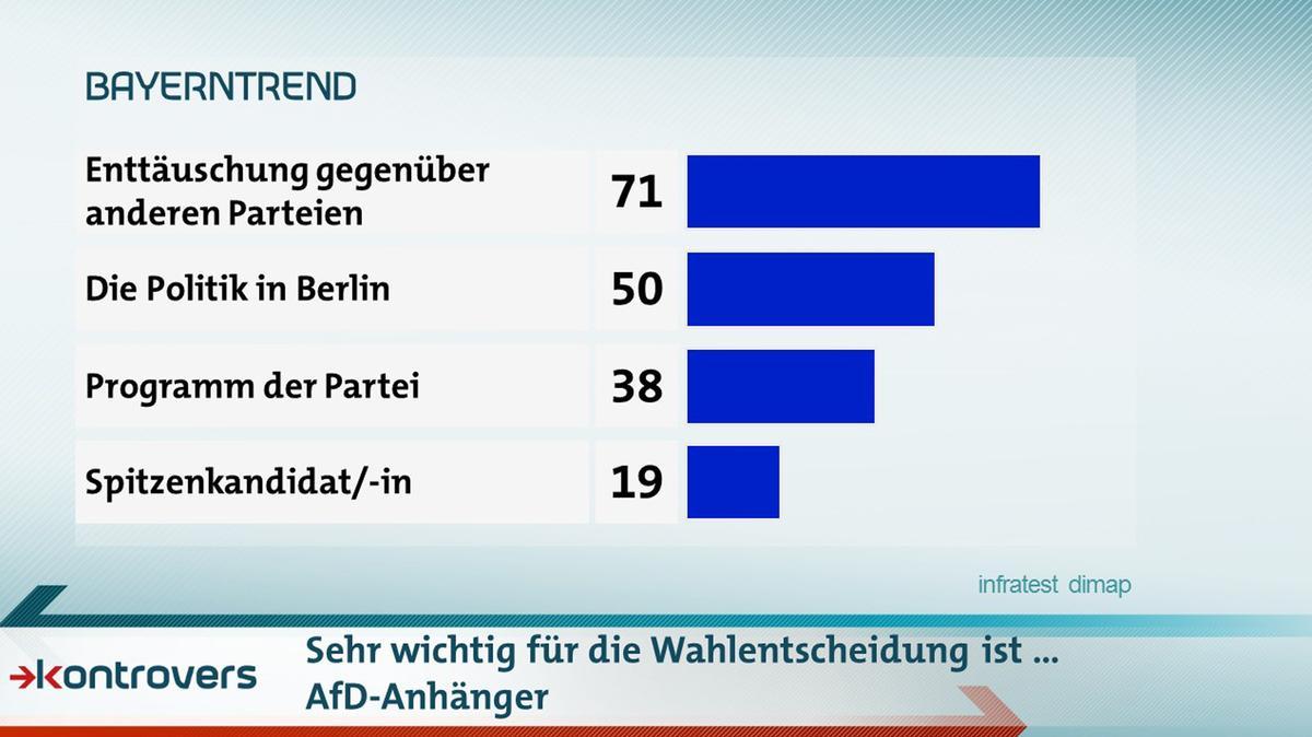 Was AfD-Anhängern wichtig bei der Wahlentscheidung ist: Enttäuschung gegenüber anderer Parteien 71 Prozent, Politik in Berlin 50, Programm der Partei 38, Spitzenkandidat/in 19