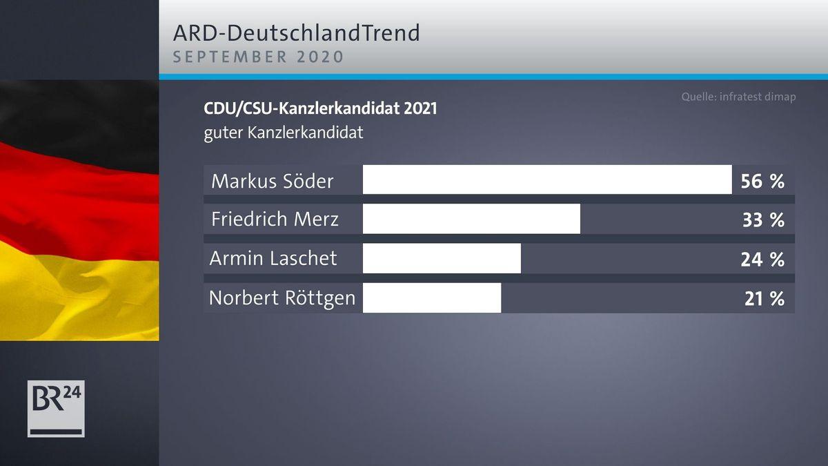 Der aktuelle DeutschlandTrend für September 2020