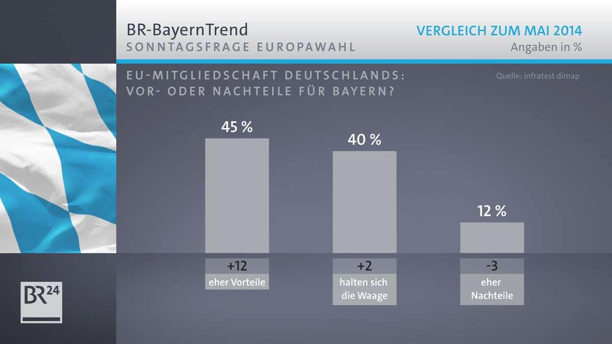 Der BR-BayernTrend mit den Umfrageergebnissen bezüglich der Vor- oder Nachteile der EU-Mitgliedschaft für Bayern