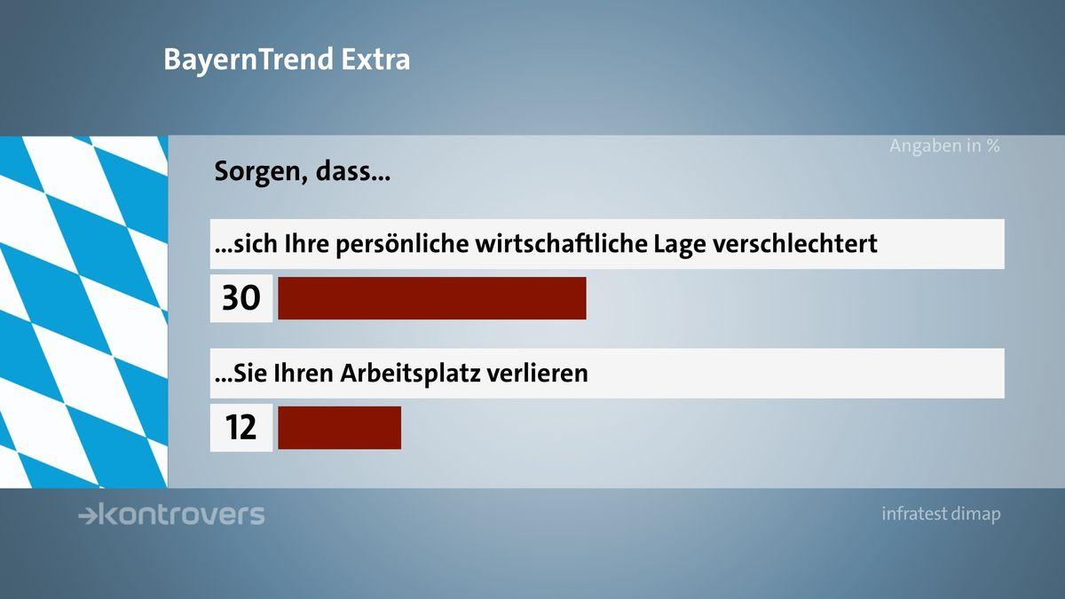 """BR BayernTrend extra im April 2020 mit den Umfrageergebnissen zum Thema """"Sorge um die wirtschaftliche Lage und Arbeitsplatzverlust"""""""
