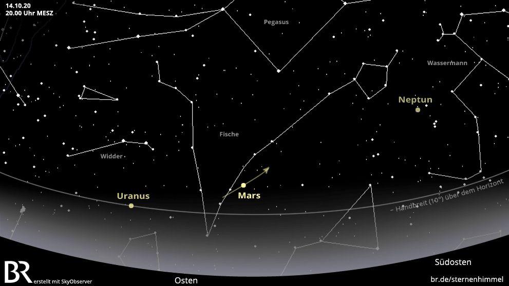 Etwa ab acht Uhr abends taucht der helle Mars zu seiner Opposition im Osten auf und steigt schnell höher über den Horizont. Im Lauf der Nacht zieht der Planet immer weiter westwärts.