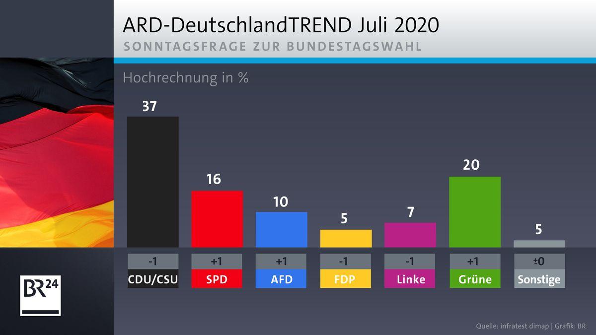 ARD-DeutschlandTrend Juli 2020: Sonntagsfrage