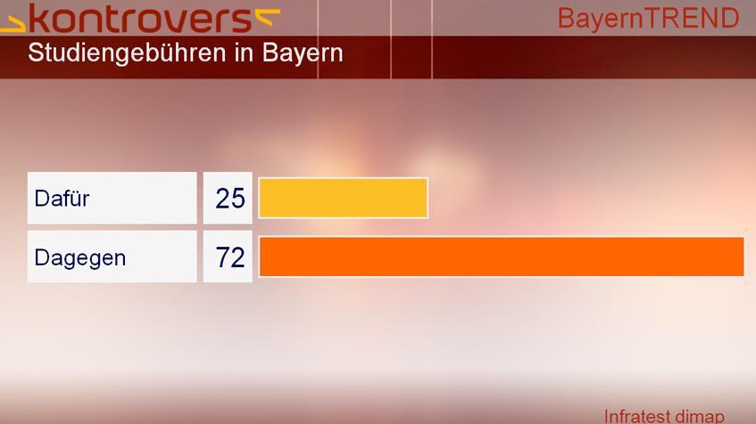 BayernTrend 2013 Studiengebühren