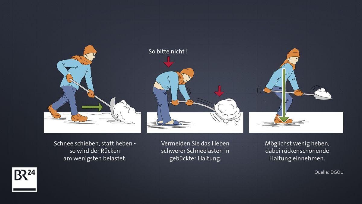 Eine Grafik, die zeigt, dass man Schnee besser schieben sollte, anstatt ihn zu heben.