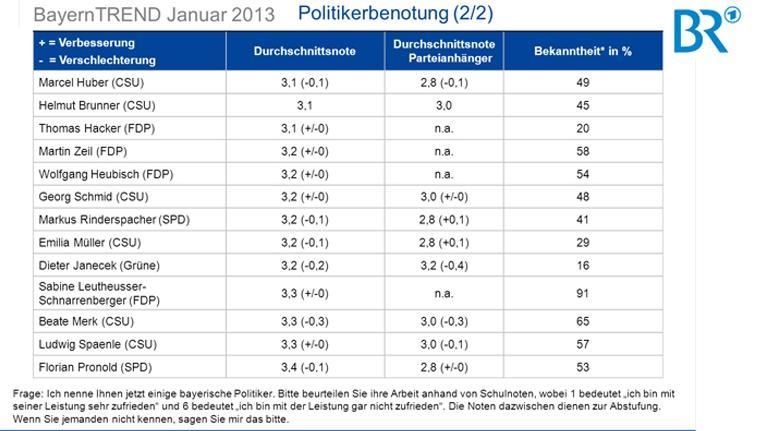 BayernTrend 2013 - Politikerbenotung (2/2)
