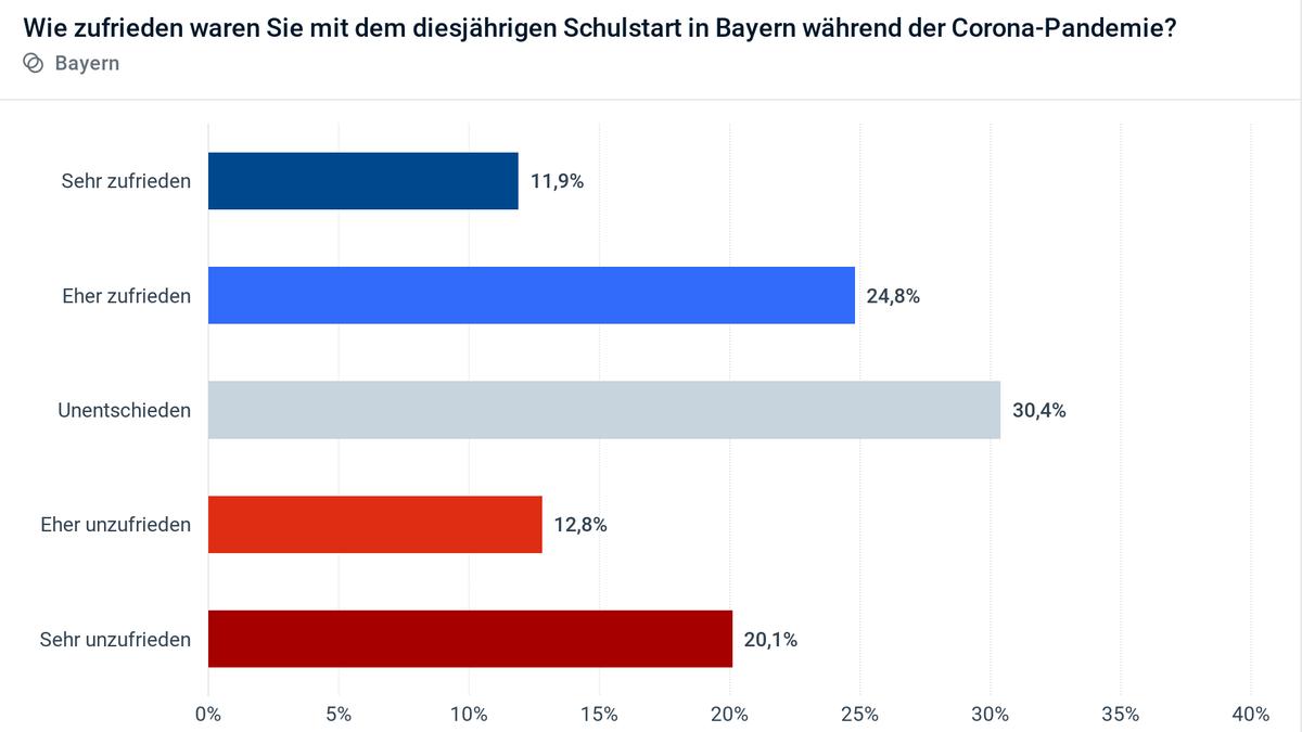 Civey-Umfrage: Wie zufrieden waren Sie mit dem diesjährigen Schulstart in Bayern während der Corona-Pandemie?