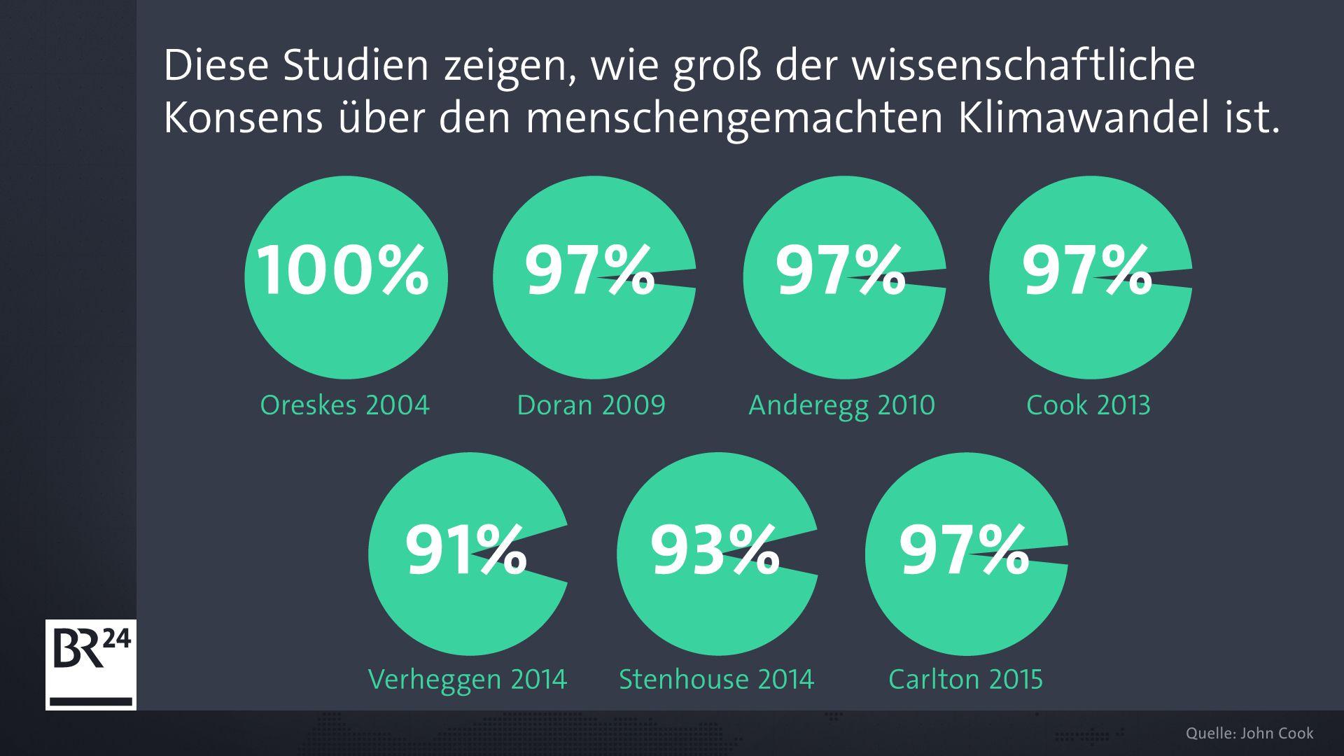 Anteil an wissenschaftlicher Zustimmung zum menschengemachten Klimawandel
