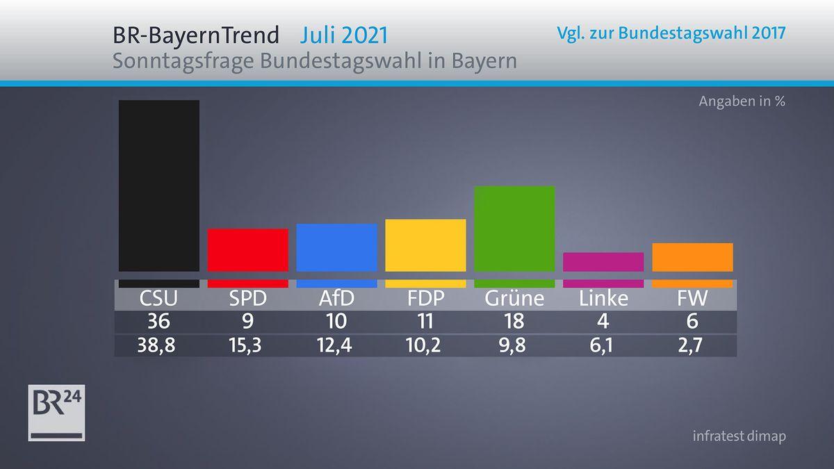 Wäre am Sonntag Bundestagswahl, käme die CSU laut BR-BayernTrend als klar stärkste Partei im Freistaat auf 36 Prozent.