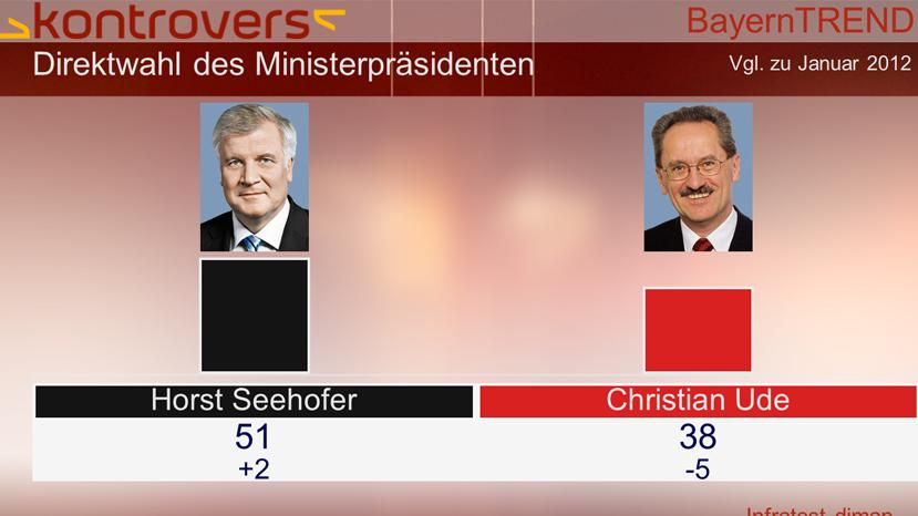 BayernTrend 2013 - Direktwahl des Ministerpräsidenten