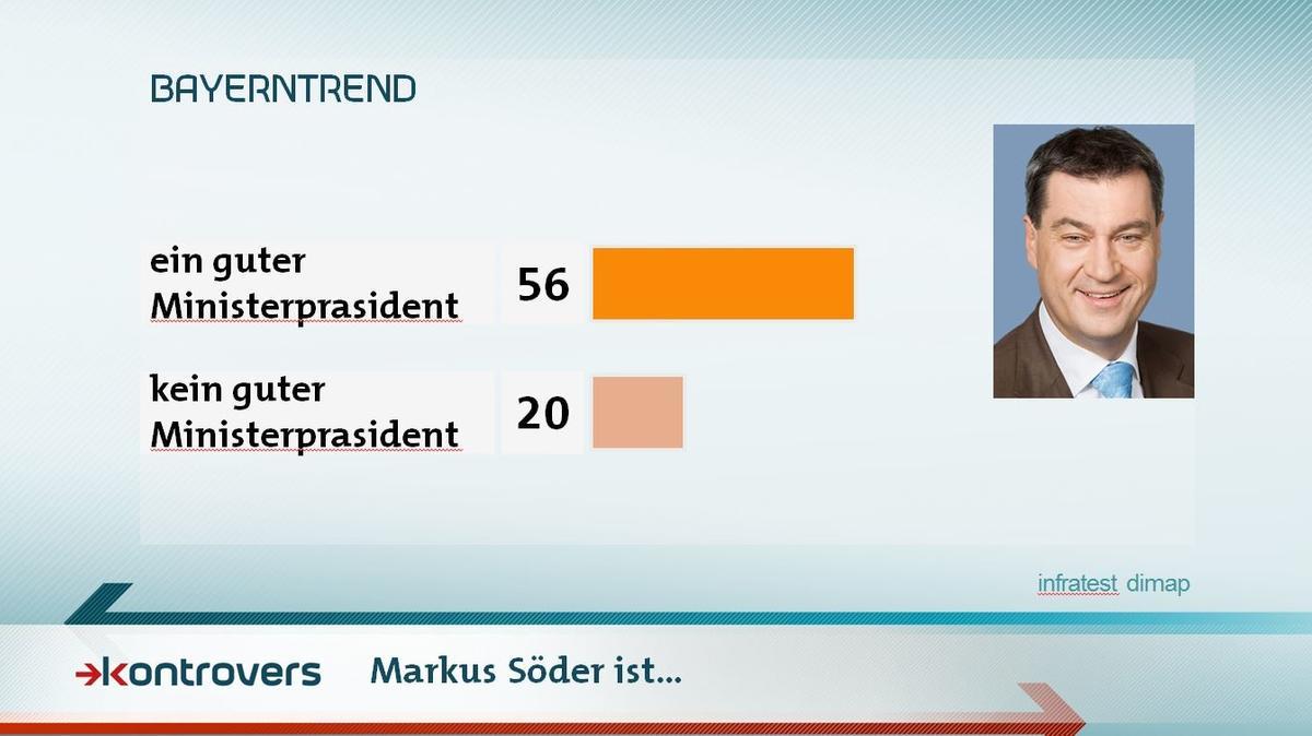Bewertung von Markus Söder im Mai-BayernTrend 2018 zur Landtagswahl: 56 Prozent halten ihn für einen guten Ministerpräsidenten, 20 für keinen guten.