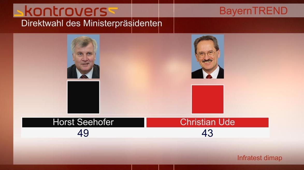 BayernTrend 2012 - Seehofer und Ude im Direktvergleich