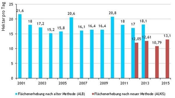 So viel Fläche verbraucht Bayern am Tag