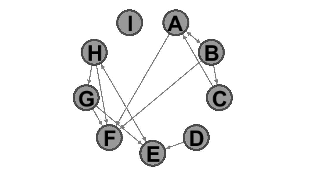 Die neun Beispiel-Accounts in einem Kreis angeordnet. Verbunden mit Pfeilen wer wen retweetet.