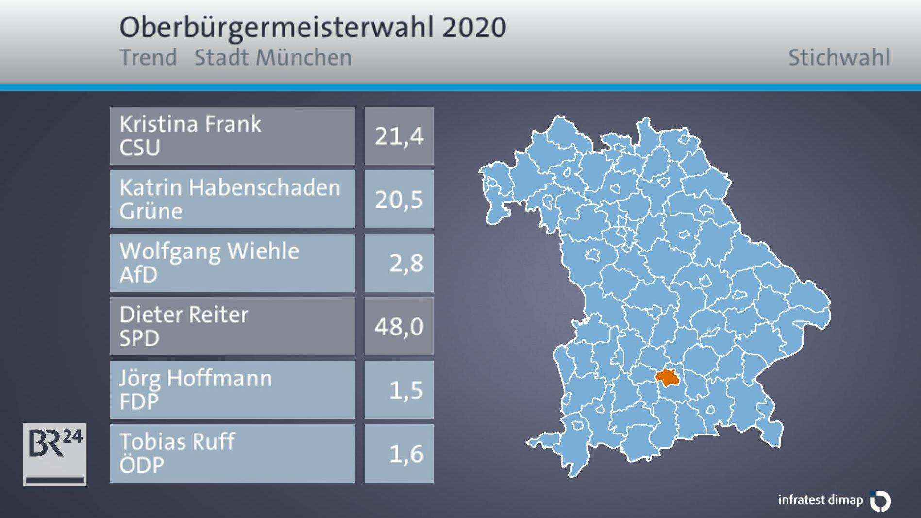 Grafik: Die Oberbürgermeisterwahl in München