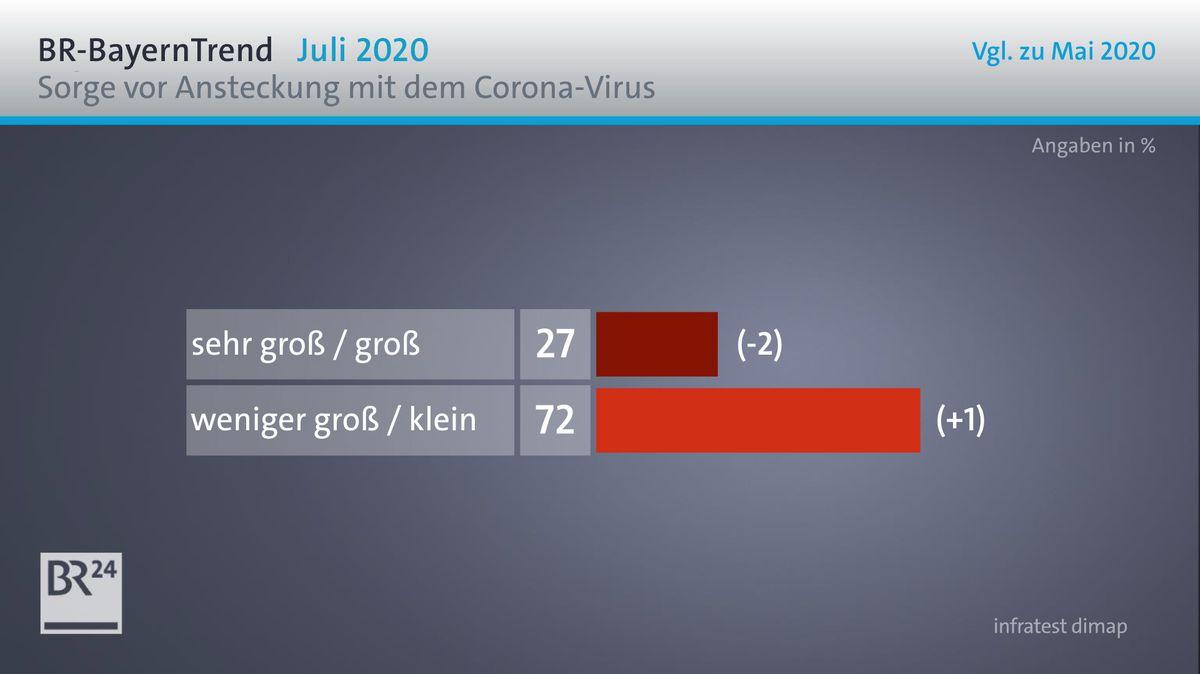 Wie groß ist die Sorge der Befragten, dass sie sich selbst beziehungsweise dass sich Familienangehörige mit dem Corona-Virus anstecken könnten?
