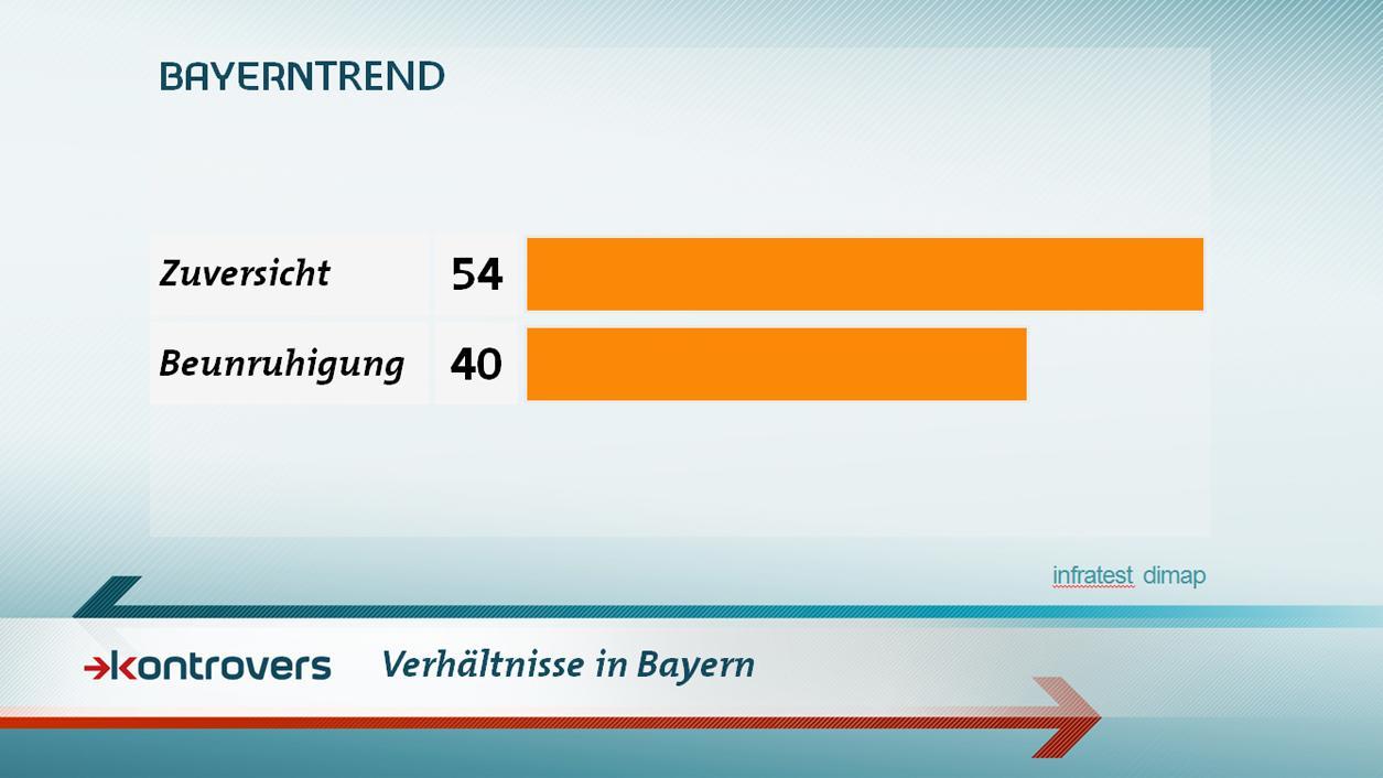 BayernTrend im Januar 2017: Die Grundstimmung hat sich aufgehellt.