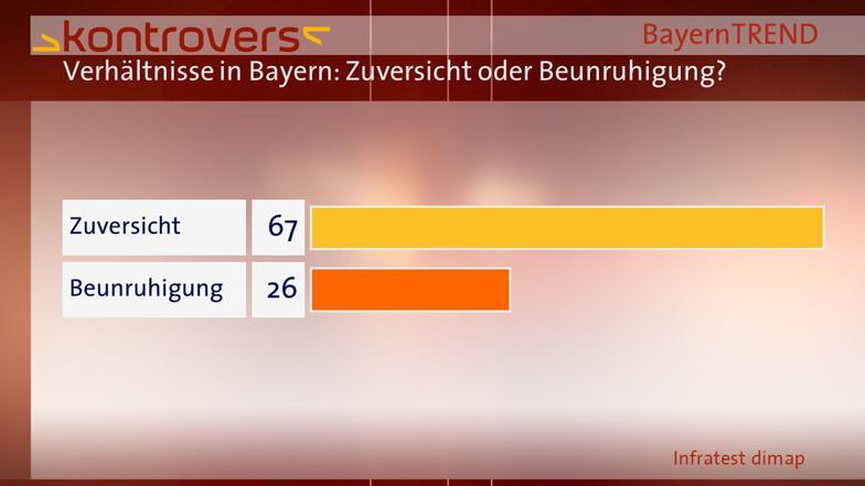 BayernTrend 2013 Zuversicht Beunruhigung