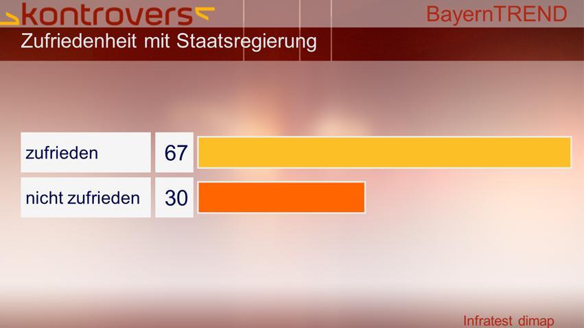 BayernTrend 2013 - 67 Prozent der Befragten sind zufrieden mit Staatsregierung