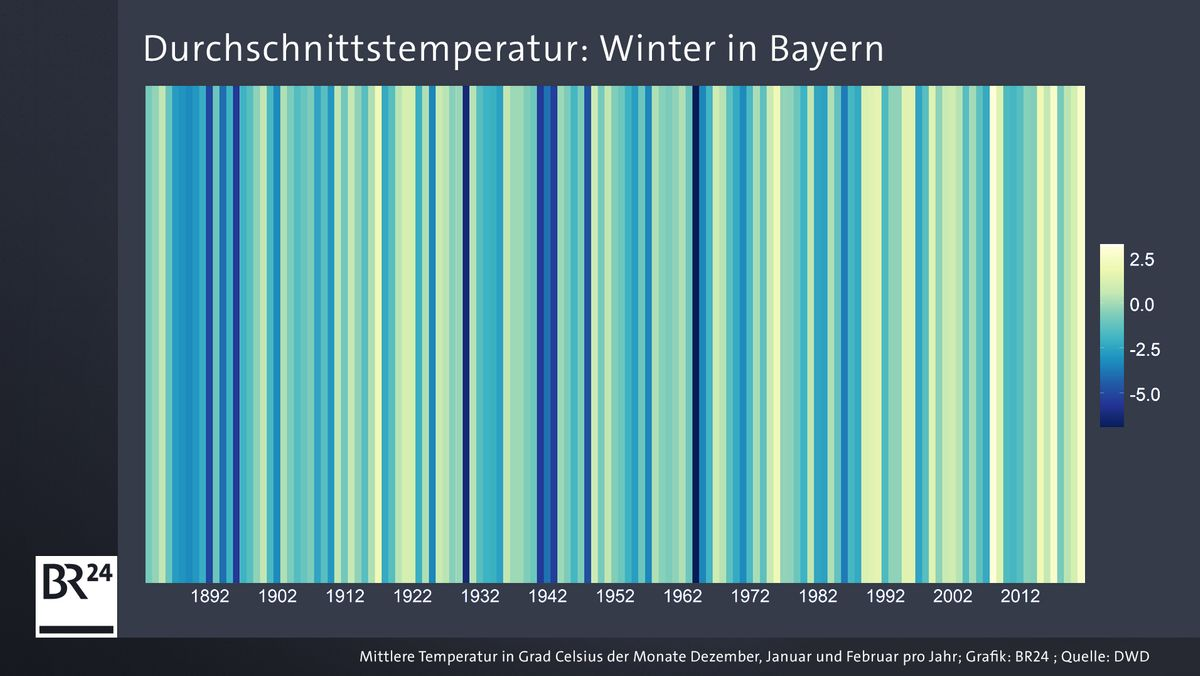 Grafik: Durchschnittstemperatur Winter in Bayern