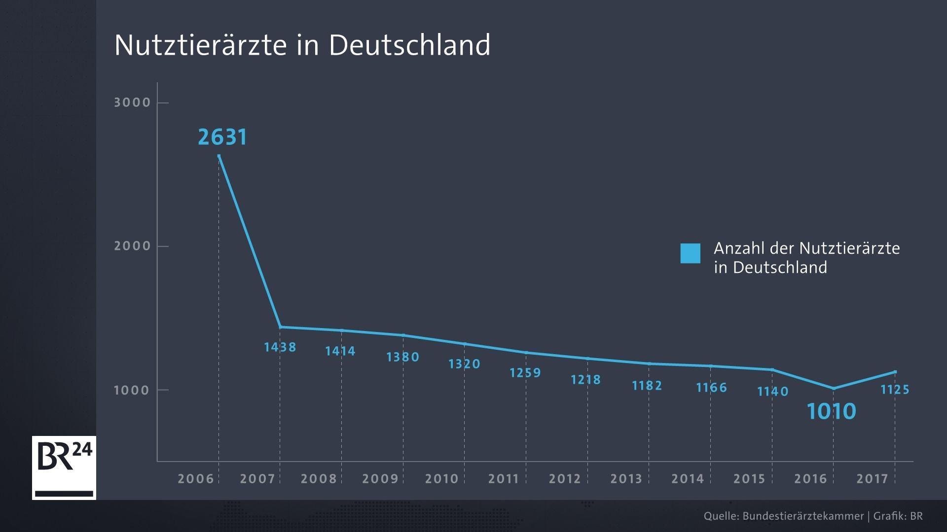 Entwicklung der Zahl von Nutztierärzten in Deutschland