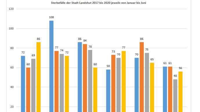 Sterbefälle der Stadt Landshut 2017 bis 2020 jeweils von Januar bis Juni