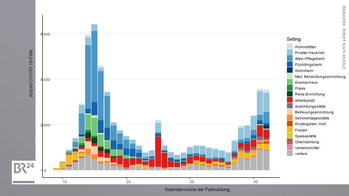 Darstellung der gemeldeten COVID-19 Fälle nach Infektionsumfeld und Meldewoche, die vom jeweiligen Gesundheitsamt einem Ausbruch zugeordnet wurden. Abgebildet werden nur Ausbrüche, die fünf oder mehr Fälle enthalten. Die möglichen Ausbruchsituationen sind als Kategorien in der Abfrage vorgegeben (Datenstand 20.10.2020, 0:00 Uhr).