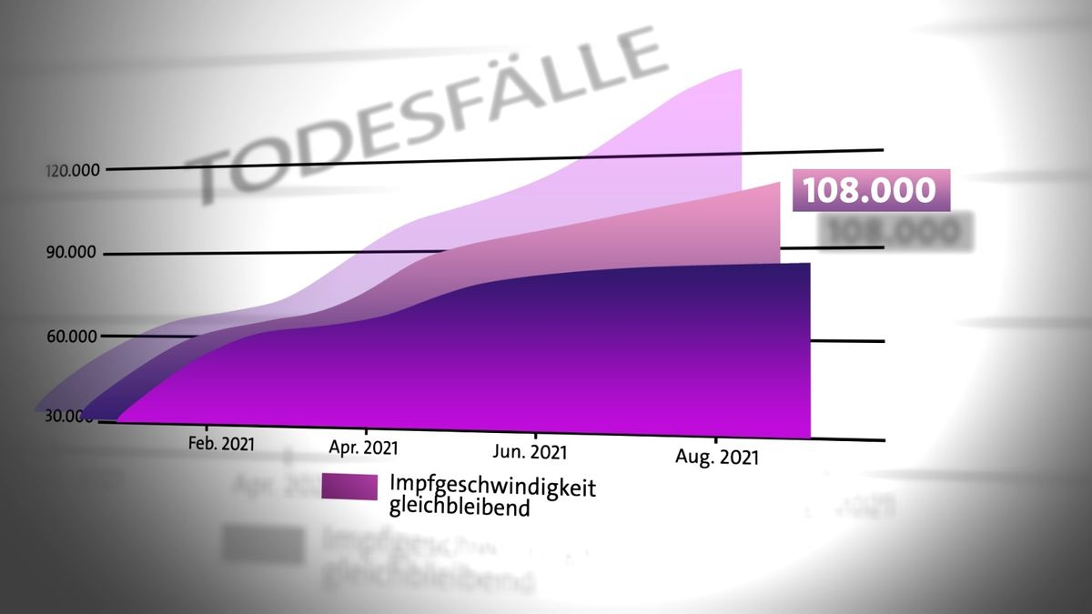 Grafik zu Prognosen der Inzidenz-Entwicklung bei gleichbleibender Impfgeschwindigkeit