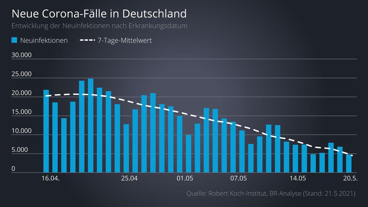 Kurve der Corona-Neuinfektionen in Deutschland von Mitte April bis 20. Mai 2021