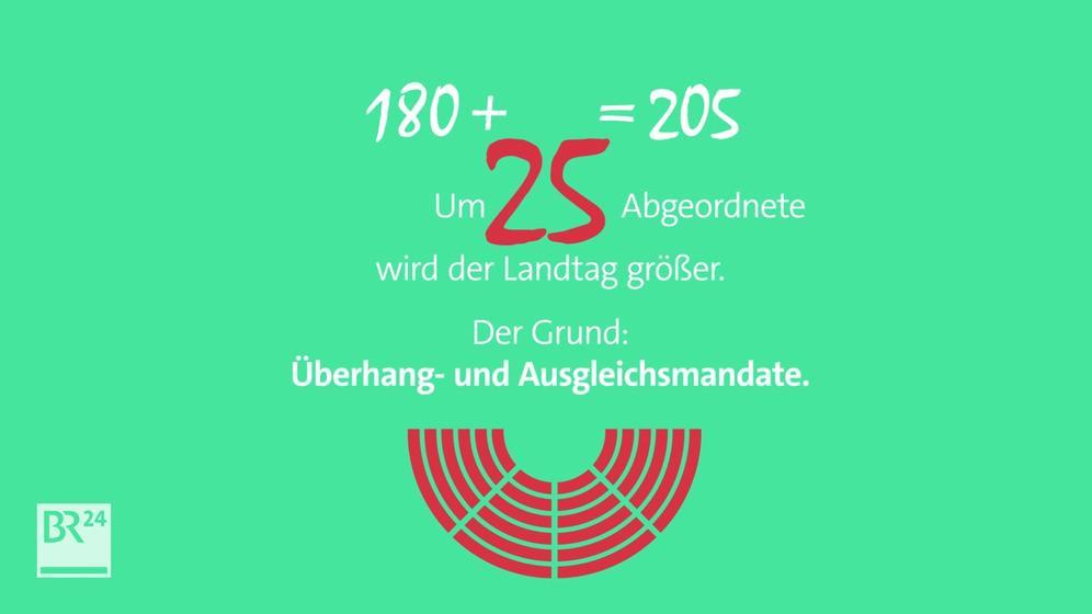 Größe des Landtags | Bild:BR