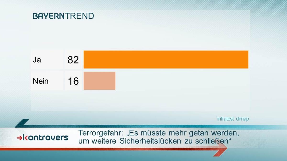 BayernTrend 2016: 82 Prozent wollen stärkeres Engagement zur Schließung von Sicherheitslücken.