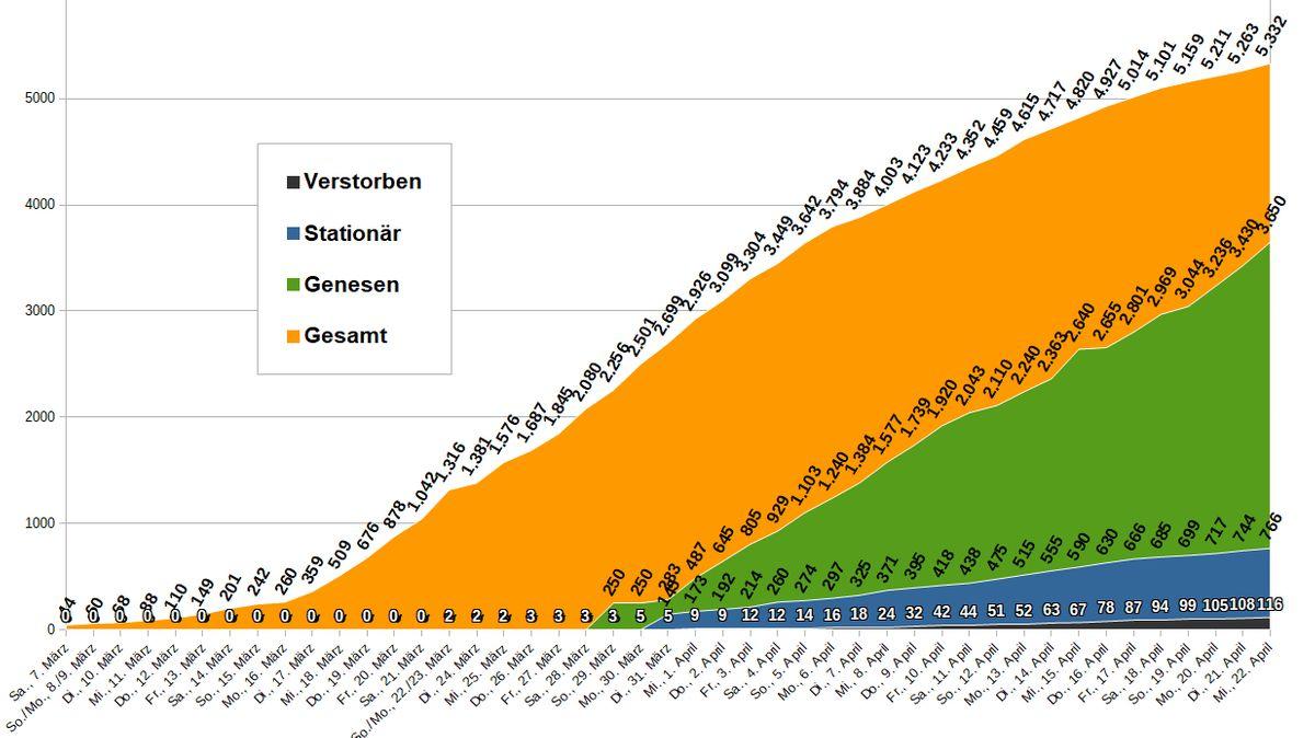 Coronavirus: Entwicklung der Fallzahlen in München