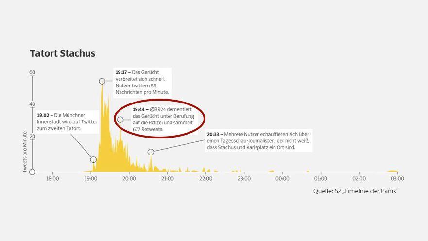 Kommunikation auf Twitter während des Amoklaufs in München im Jahr 2016