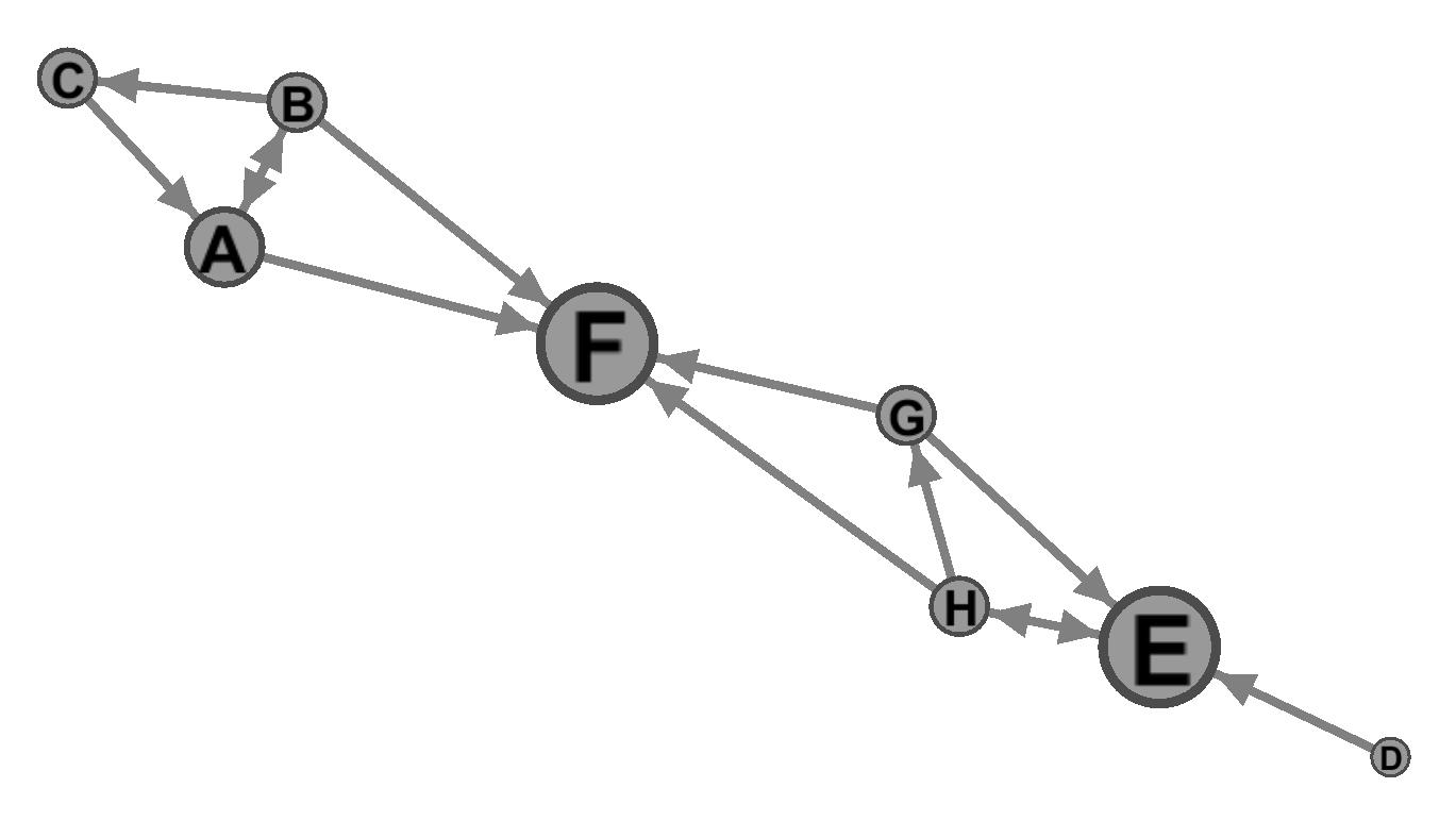 Die neun Beispiel-Accounts dargestellt nach der Berechnung mit ForceAtlas2