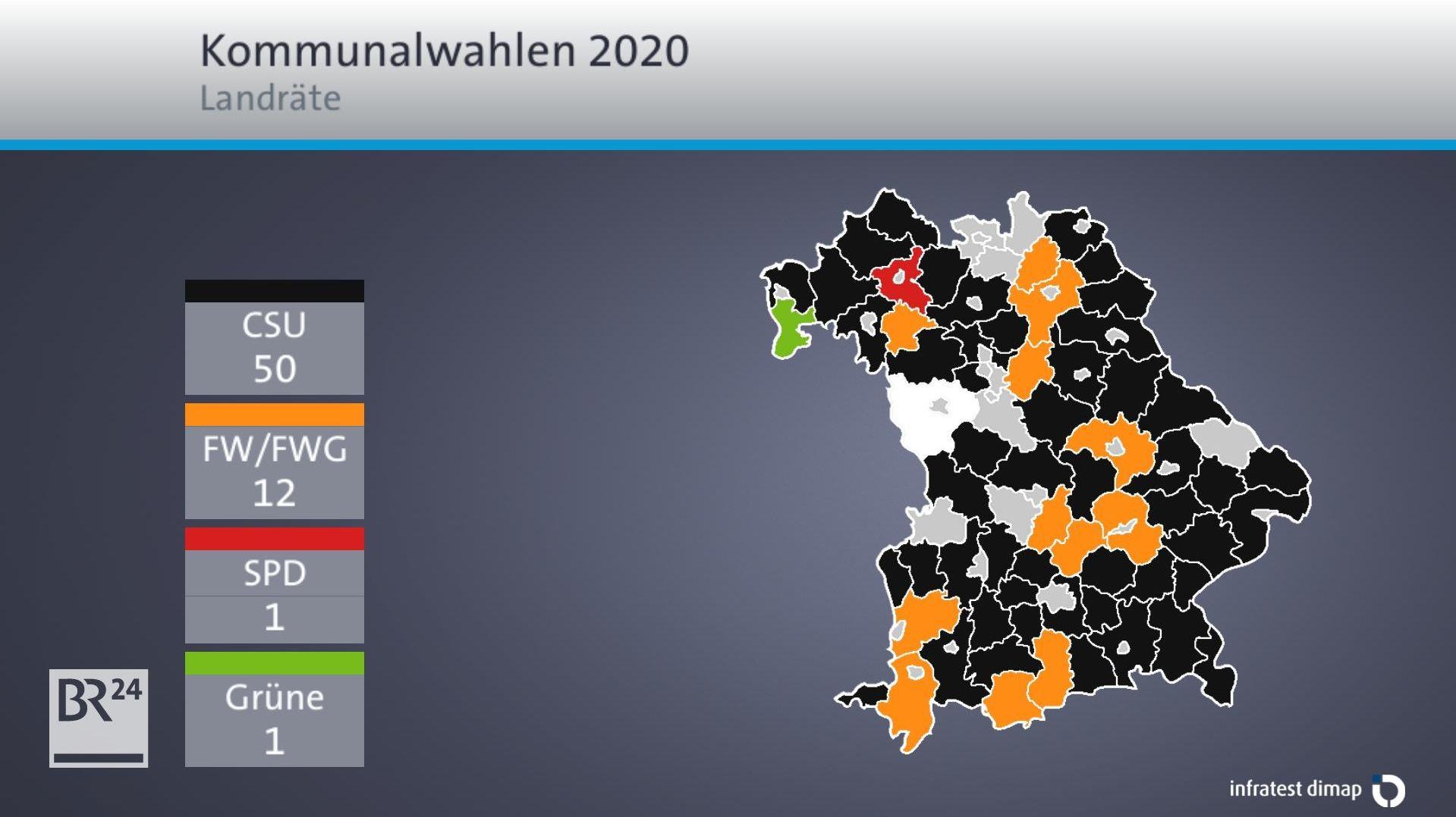 Ergebnis der Landratswahlen