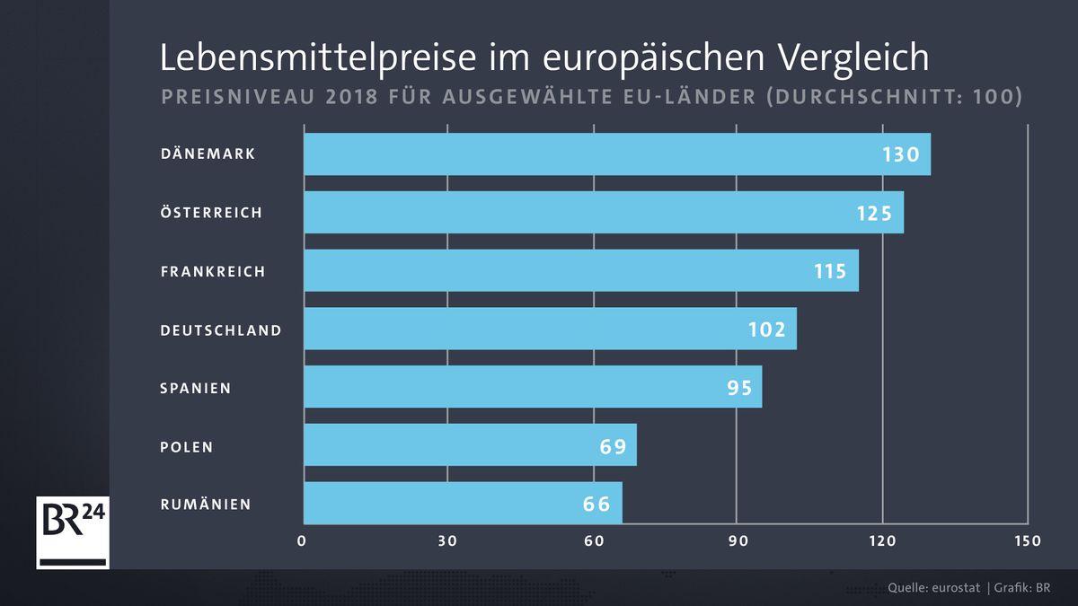 Am teuersten sind Lebensmittel in Dänemark, am günstigsten in Rumänien. Deutschland liegt im Mittelfeld.