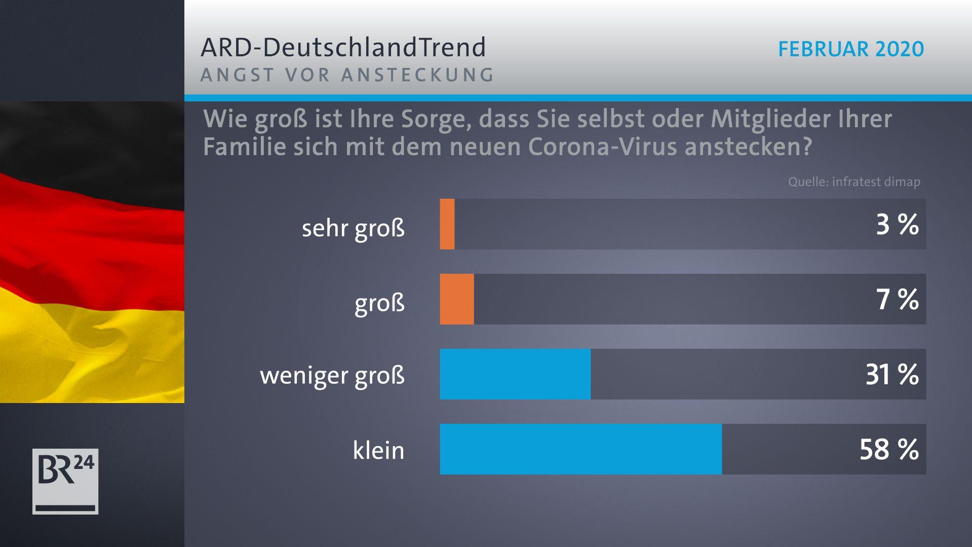 ARD-Deutschland-Trend zur Angst vor Ansteckung mit dem Corona-Virus.