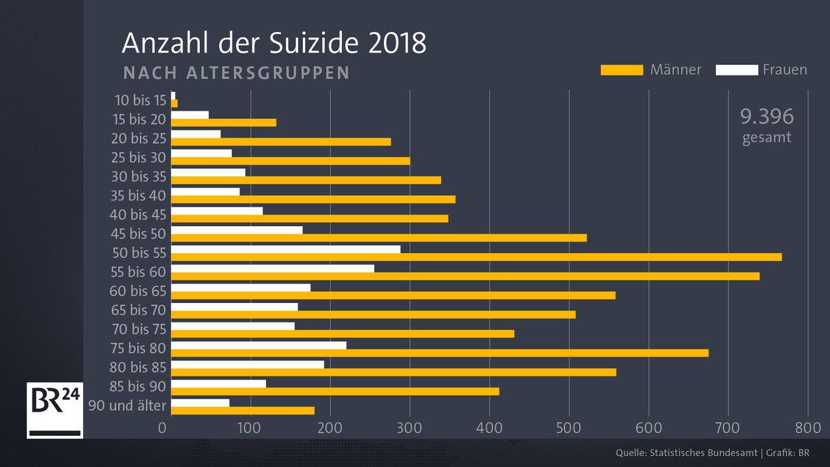 Zahl der Suizide nach Geschlecht und Alter im Jahr 2018