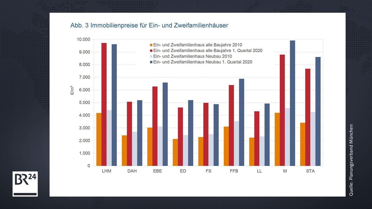 Entwicklung der Immobilienpreise für Häuser in der Region München.