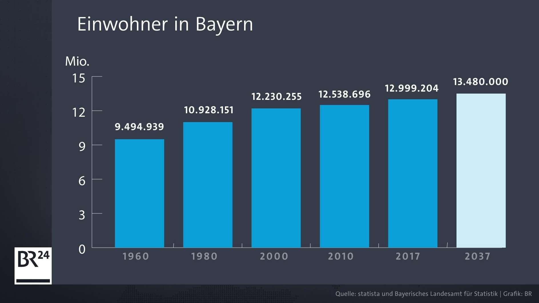 Infografik: Einwohner Bayerns von 2017 bis 2037.