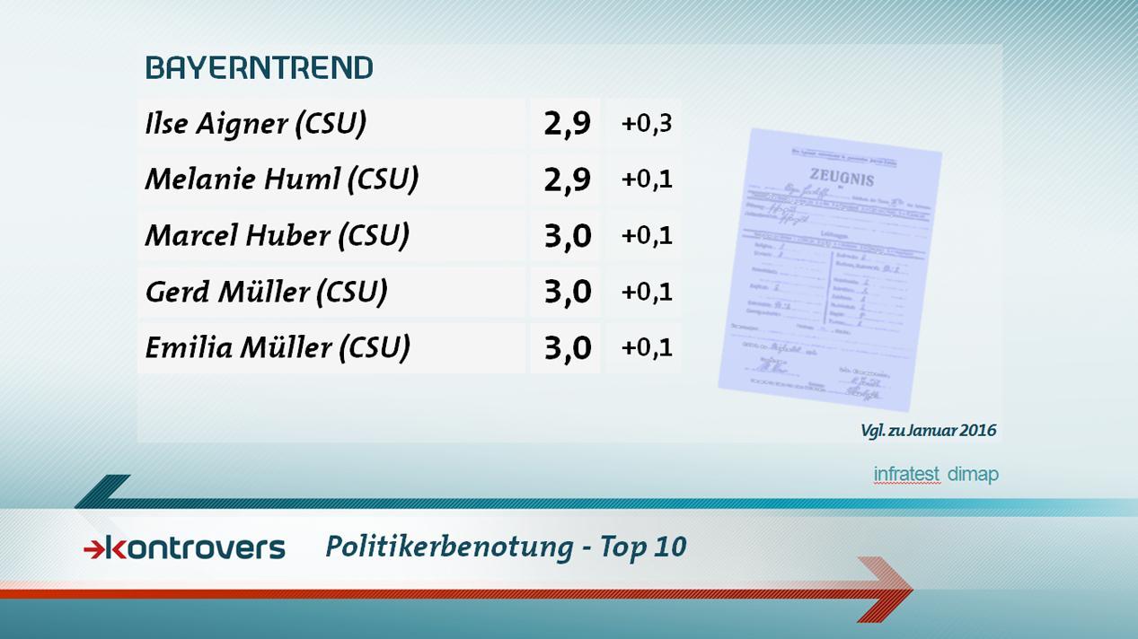 Politikerbenotung - Top 10: Mitglieder der Opposition finden sich nach wie vor erst im hinteren Mittelfeld.