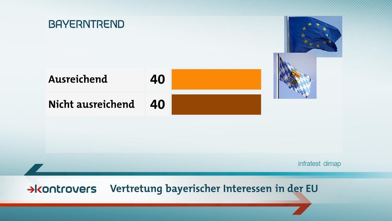 Der BR-BayernTrend zur Frage: Werden bayerische Interessen in der EU ausreichend vertreten?