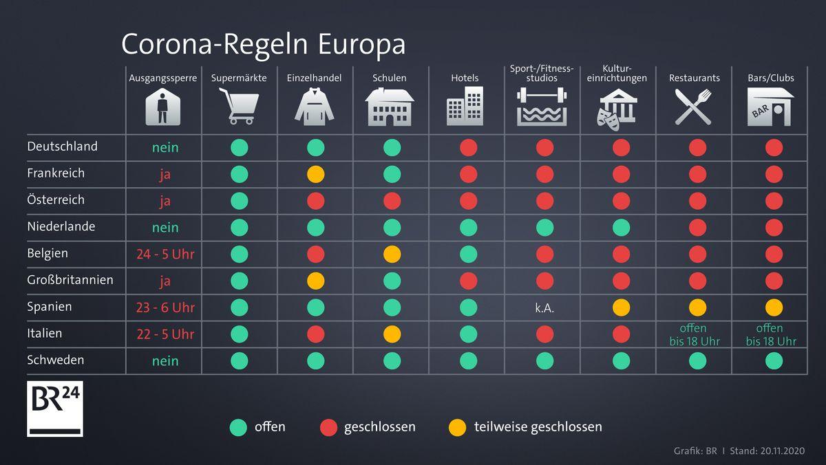 Corona-Regeln in Europa: Ein Überblick