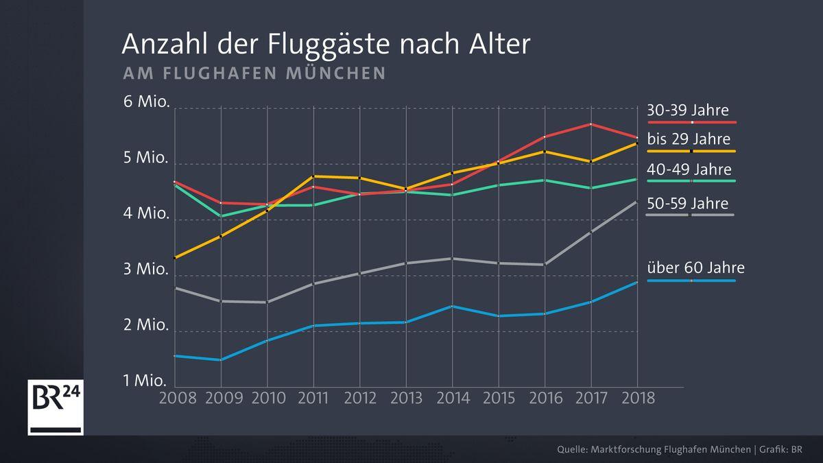 Anzahl der Fluggäste nach Alter am Flughafen München.
