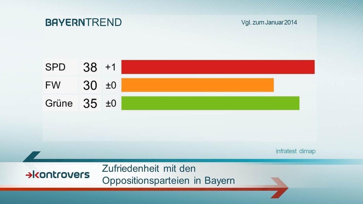 BayernTrend 2015: Die Zufriedenheit mit den Oppositionsparteien in Bayern.
