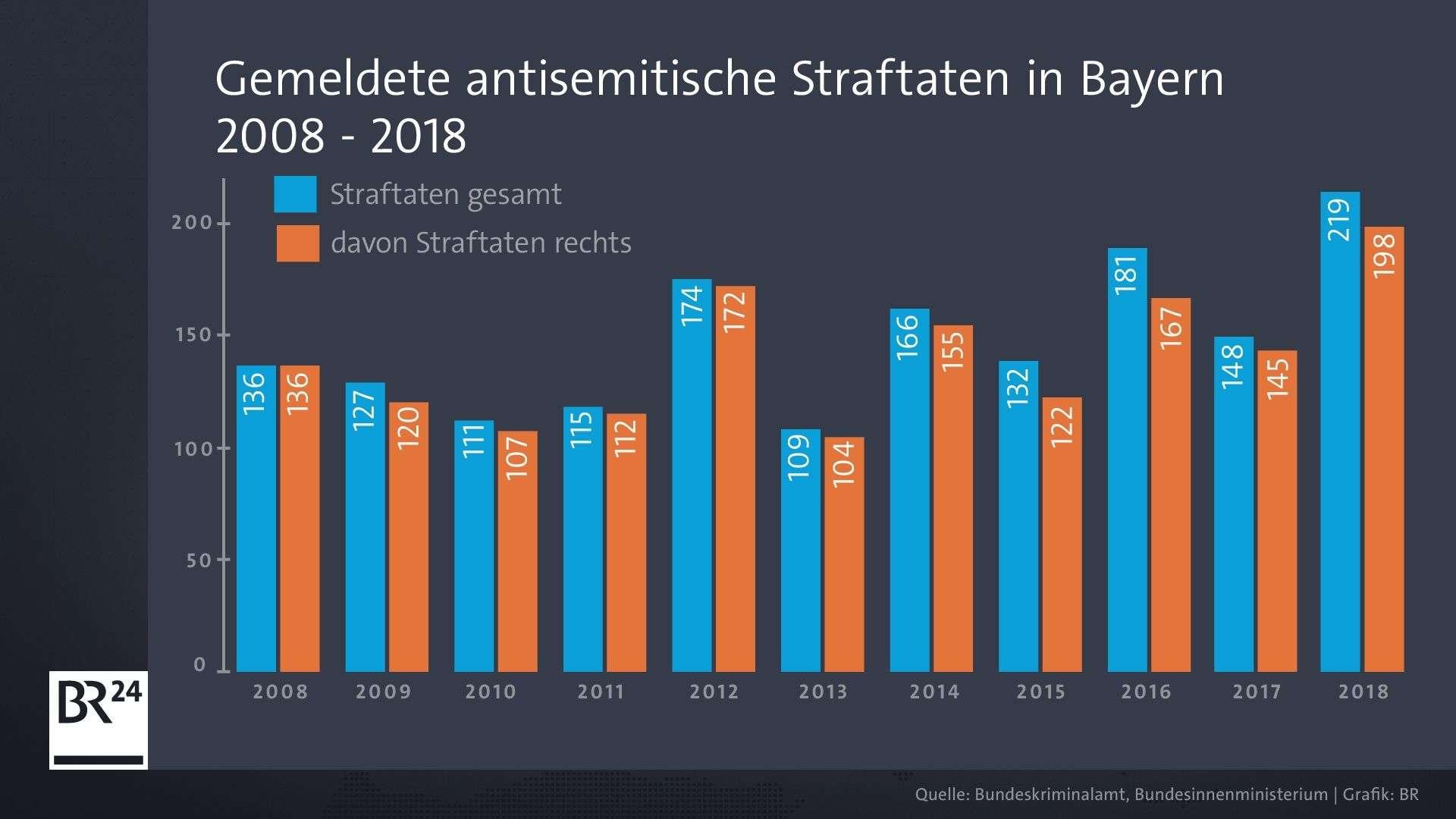Angezeigte antisemitische Straftaten in Bayern 2008-2018