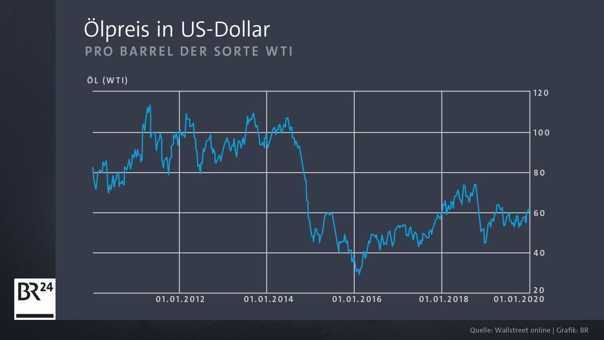 Grafik Ölpreis