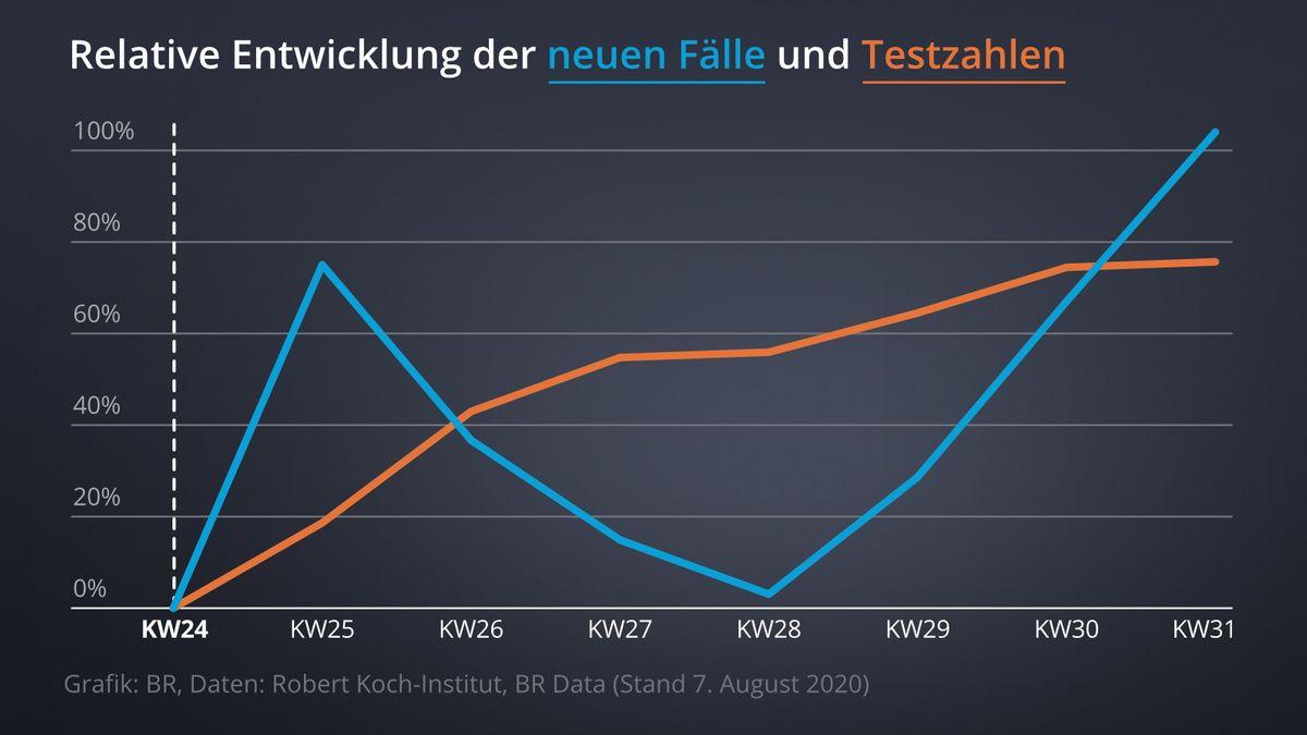Grafik zeigt Zuwächse von neuen Fällen (blau) & Testzahlen (orange); Es zeigt sich: Kein Zusammenhang