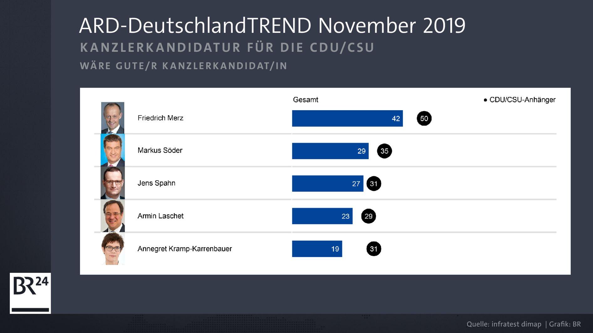 Unions-Kanzlerkandidatur: Merz in ARD-DeutschlandTrend vor Söder