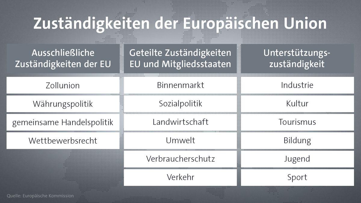 Eine Auswahl der Zuständigkeiten der Europäischen Union