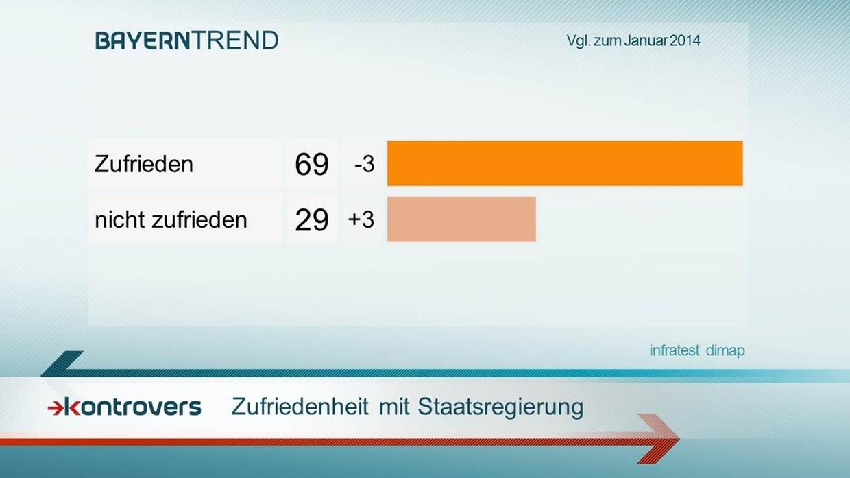 BayernTrend 2015: Die Mehrheit ist mit Staatsregierung zufrieden.